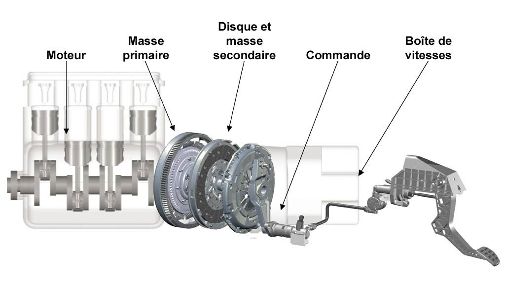 volant moteur bi-masse