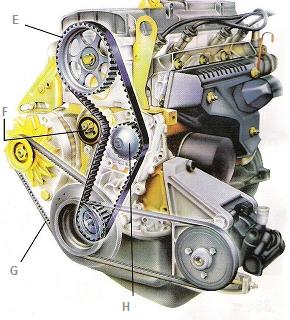 Distribution moteur : Quand changer la courroie de distribution auto ( ou kit complet )