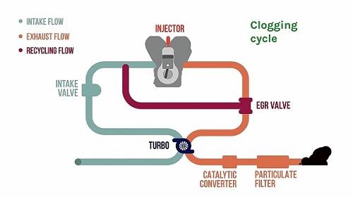 principe de fonctionnement d'une vanne EGR - Flexfuel